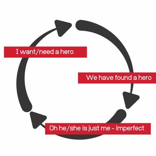 Circle of hero leadership insanity